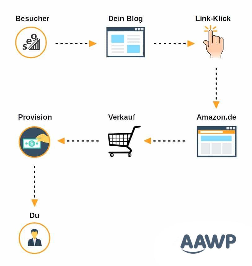 Amazon Partnerprogramm Funktionsweise
